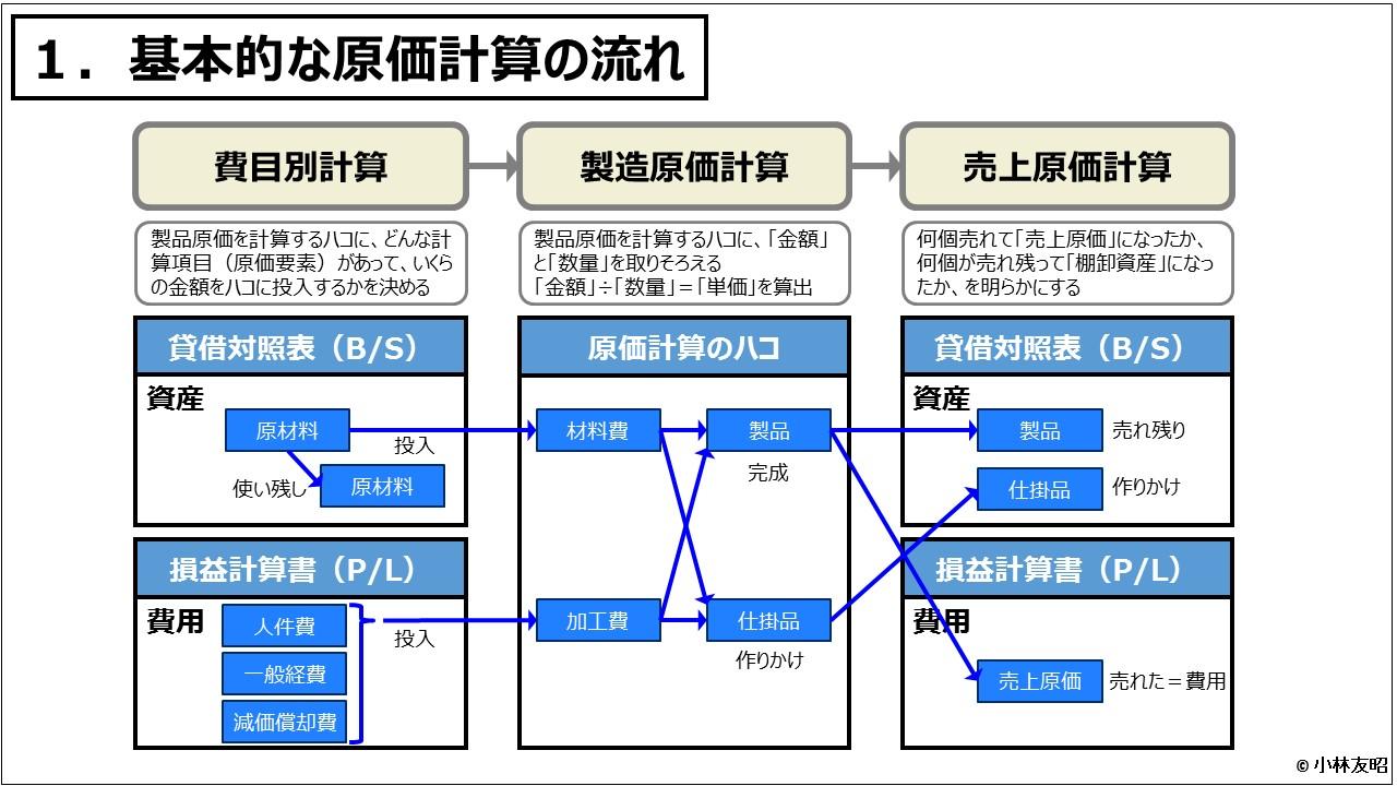 原価計算(入門編)_基本的な原価計算の流れ