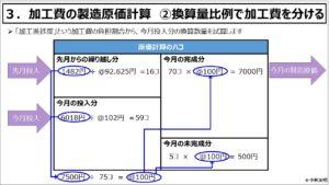 原価計算(入門編)_加工費の製造原価計算 ②換算量比例で加工費を分ける