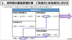 原価計算(入門編)_材料費の製造原価計算 ②完成分と未完成分に分ける