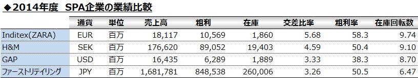 20160227_SPA企業の2014年の業績比較