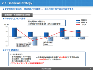 20160215_ナブテスコ_中長期的な成長に向けて_Financial Strategy