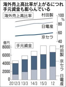 20160223_海外売上高比率が上がるにつれて手元資金も膨らんでいる_日本経済新聞朝刊