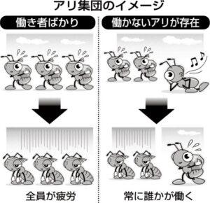 20160217_アリ集団のイメージ_日本経済新聞朝刊