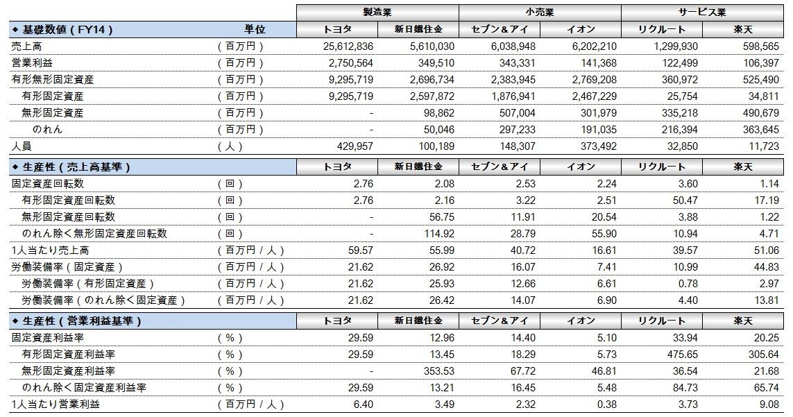 財務分析(入門編)_業種別生産性比較_FY14