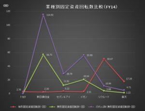 財務分析(入門編)_業種別固定資産回転数比較グラフ_FY14