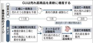 20160217_GUは売れ筋商品を柔軟に増産する_日本経済新聞朝刊