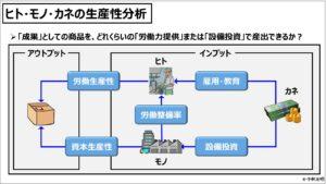 財務分析(入門編)_ヒト・モノ・カネの生産性分析