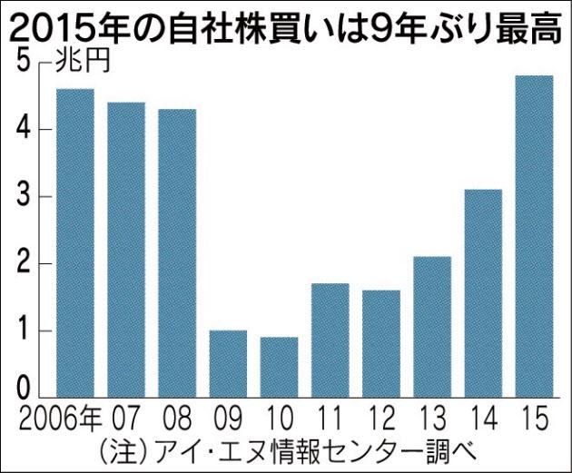 20160202_2015年の自社株買いは9年ぶり最高_日本経済新聞朝刊