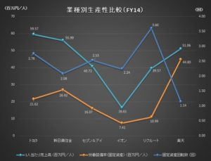 財務分析(入門編)_業種別生産性比較グラフ_FY14