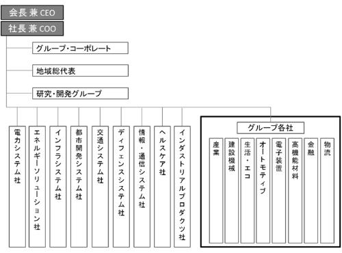 20160203_日立製作所現組織図