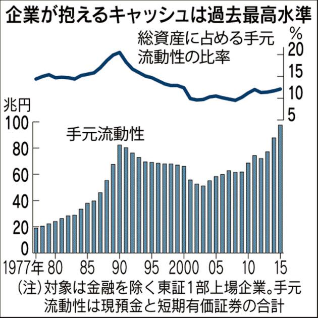 20160217_企業が抱えるキャッシュは過去最高水準_日本経済新聞朝刊