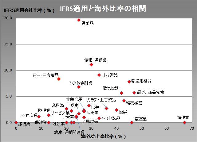 20160225_業種別海外売上高比率とIFRS適用割合の相関グラフ