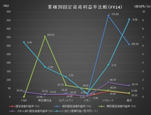 財務分析(入門編)_業種別固定資産利益率比較グラフ_FY14