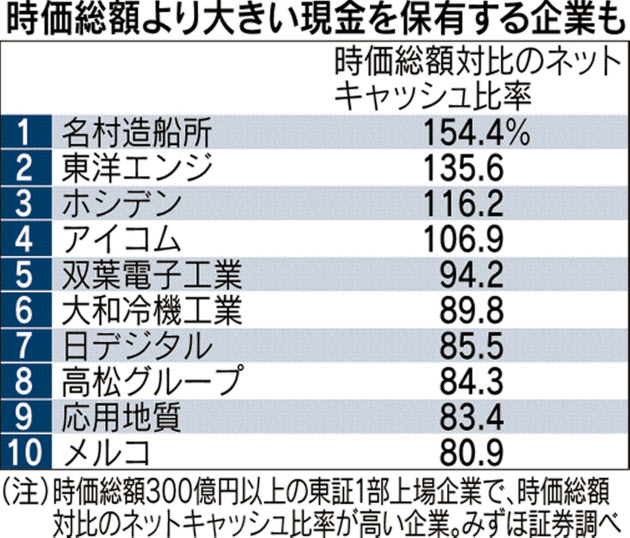 20160217_時価総額より大きい現金を保有する企業も_日本経済新聞朝刊