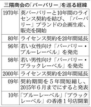 20140424_三陽商会の「バーバリー」を巡る経緯_日本経済新聞朝刊