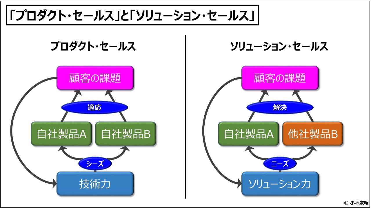 経営管理会計トピック_「プロダクト・セールス」と「ソリューション・セールス」