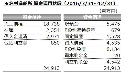 20160225_名村造船所_FY2016第3四半期_資金運用状態