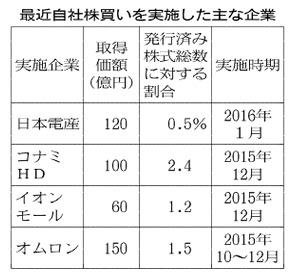 20160202_最近自社株買いを実施した主な企業_日本経済新聞朝刊