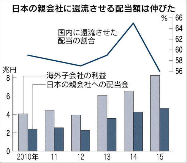 20160223_日本の親会社に還流させる配当額は伸びた_日本経済新聞朝刊