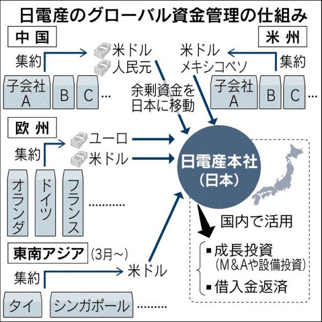20160223_日電産のグローバル資金管理の仕組み_日本経済新聞朝刊
