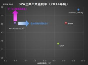 20160227_SPA企業の2014年の交差比率グラフ