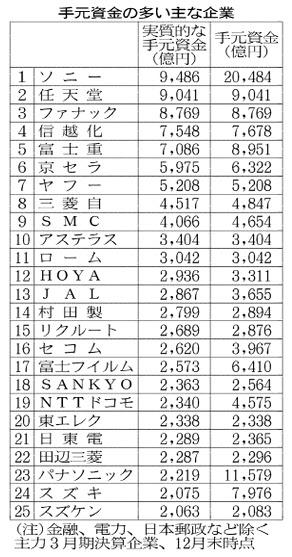 20160224_手元資金の多い主な企業_日本経済新聞朝刊