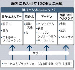 20160204_日立_顧客に合わせて12のBUに再編_日本経済新聞朝刊
