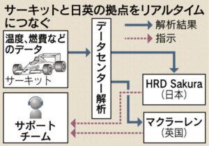 20160224_サーキットと日英の拠点をリアルタイムにつなぐ_日本経済新聞朝刊