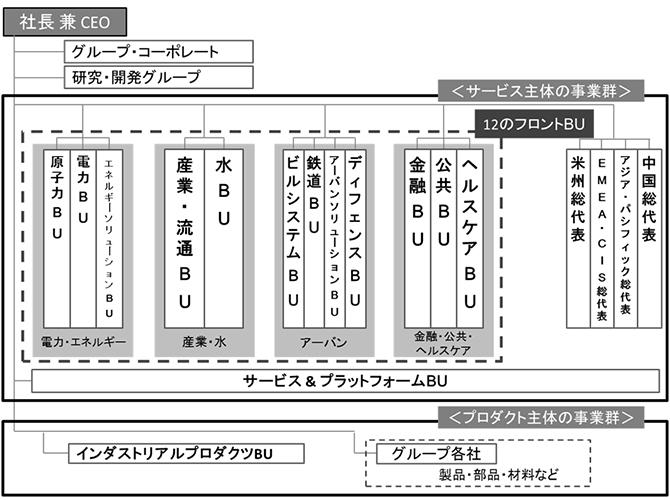 20160203_日立製作所新組織図