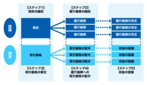 20160202_IFRS15号の5ステップの図解