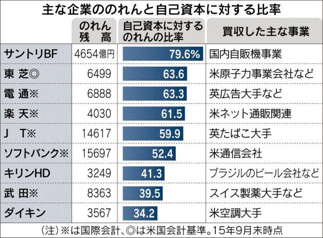 20160123_主な企業ののれんと自己資本に対する比率_日本経済新聞朝刊