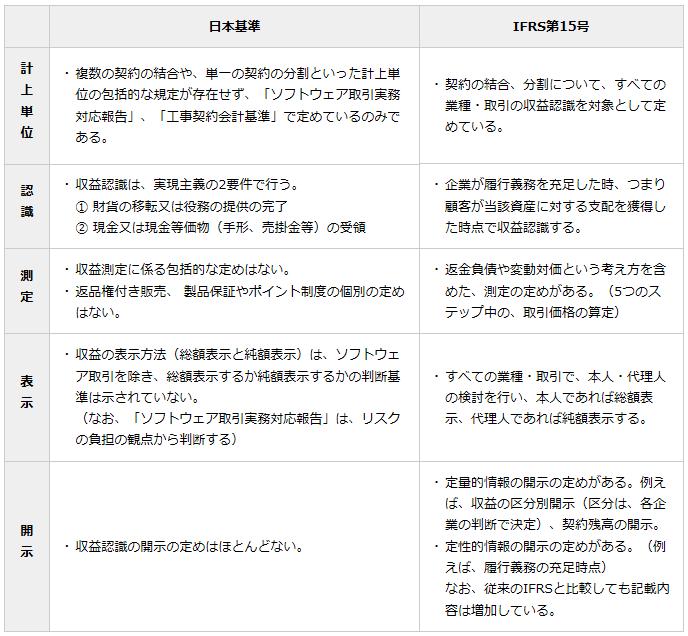 20160202_日本基準とIFRSの収益認識の違い