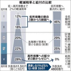 20160127_軽減税率と給付の比較_日本経済新聞朝刊