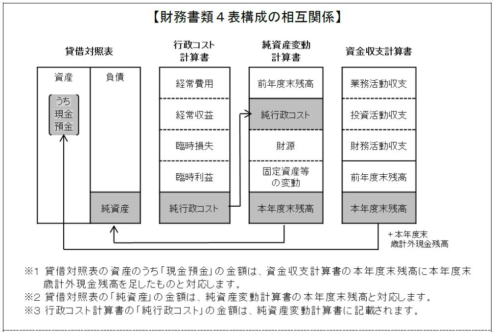 20160126_統一的な基準による財務書類の概要