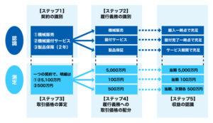 20160202_IFRS15号の5ステップの図解_機械の設置販売モデル