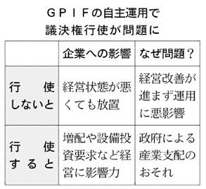 20160127_GPIFの自主運用で議決権行使が問題に_日本経済新聞朝刊