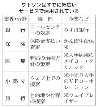 20160219_ワトソンはすでに幅広いサービスで活用されている_日本経済新聞朝刊