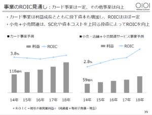 20160309_丸井グループ_39_事業ROICの見通し