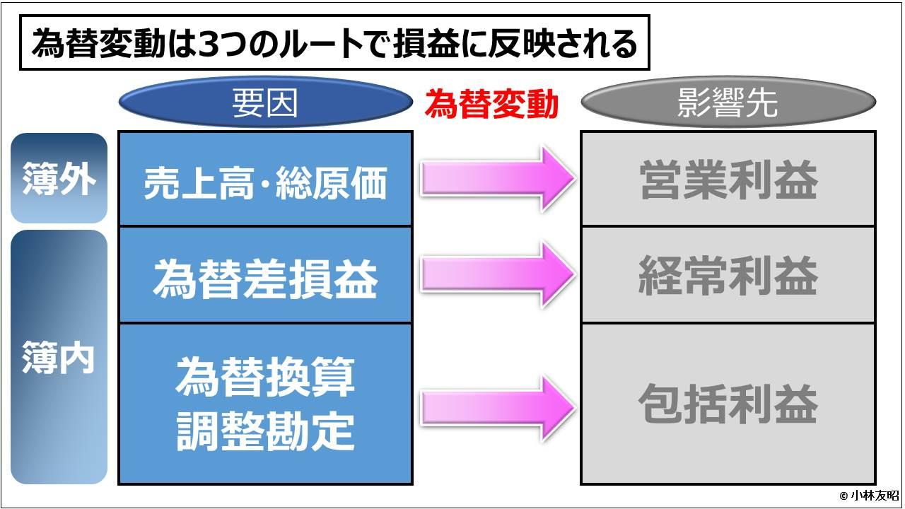 経営管理会計トピック_為替変動は3つのルートで損益に反映される