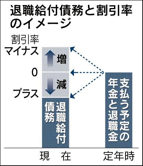 20160310_退職給付債務と割引率のイメージ_日本経済新聞朝刊