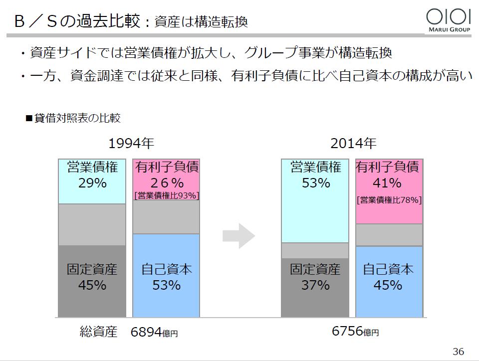 20160309_丸井グループ_36_B/Sの過去比較