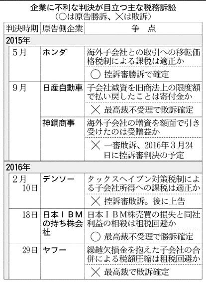 20160307_企業に不利な判決が目立つ主な税務訴訟_日本経済新聞朝刊