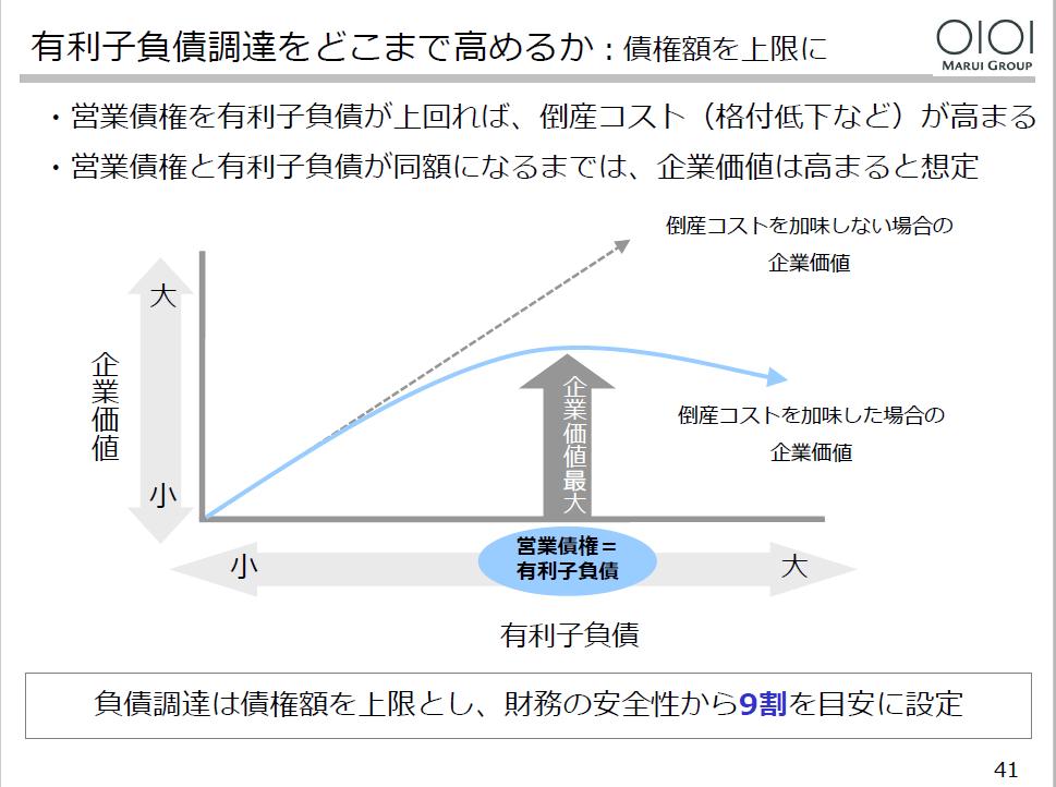 20160309_丸井グループ_41_有利子負債調達をどこまで高めるか