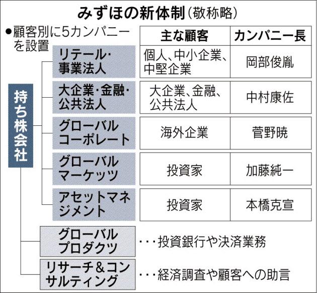 20160304_みずほの新体制_日本経済新聞朝刊