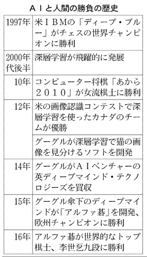 20160310_AIと人間の勝負の歴史_日本経済新聞朝刊