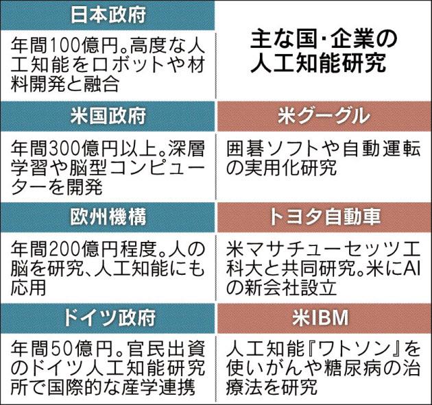 20160227_主な国・企業の人工知能研究_日本経済新聞朝刊