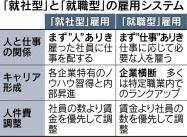 20160217_「就社型」と「就職型」の雇用システム_日本経済新聞朝刊