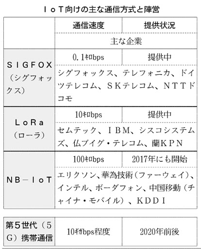 20160301_IoT向けの通信方式と陣営_日本経済新聞朝刊