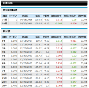 20160305_日本国債の利回り_Bloomberg
