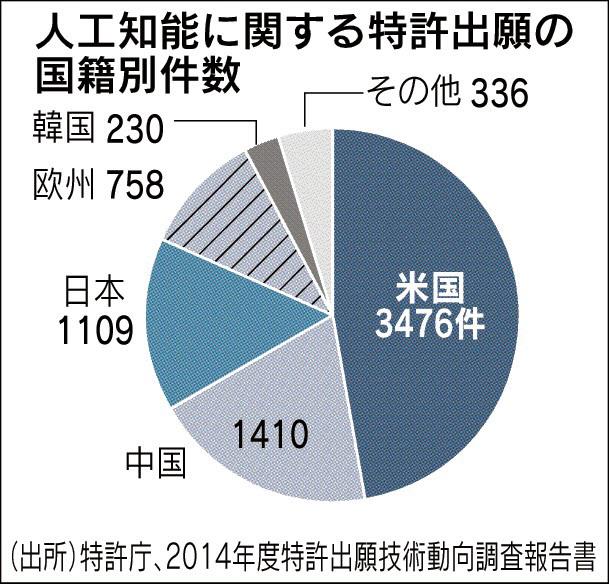 20160310_人工知能に関する特許出願の国籍別件数_日本経済新聞朝刊